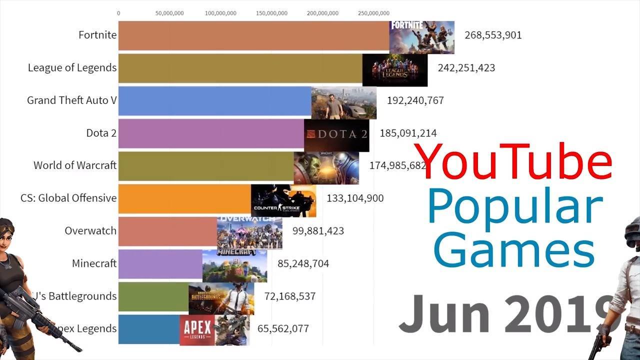 Most Popular YouTube Games